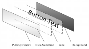 Content for Button element