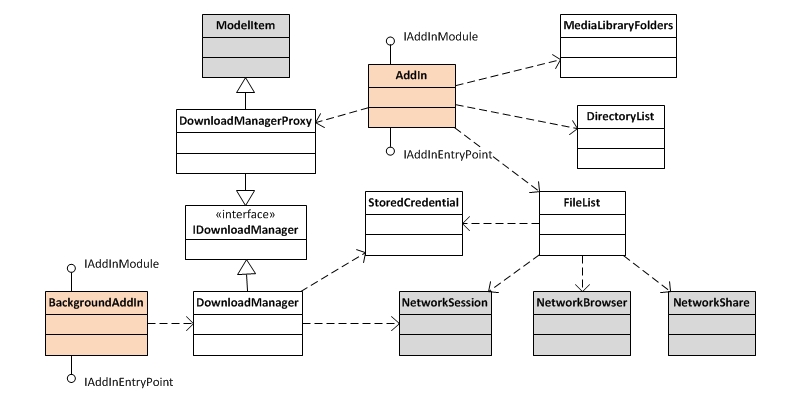 Class diagram for mceNetworkCopy